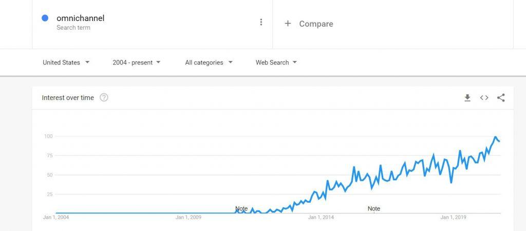 popularity of omnichannel