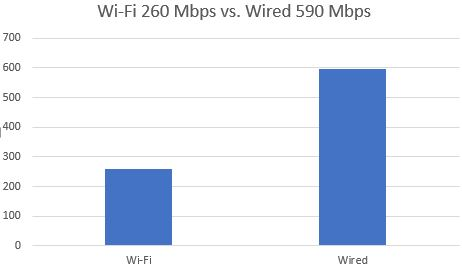 a wired connection can drastically increase speed